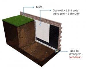 Aplicação do ExtraDren Wavin com geotêxtil Bidim e o techdreno